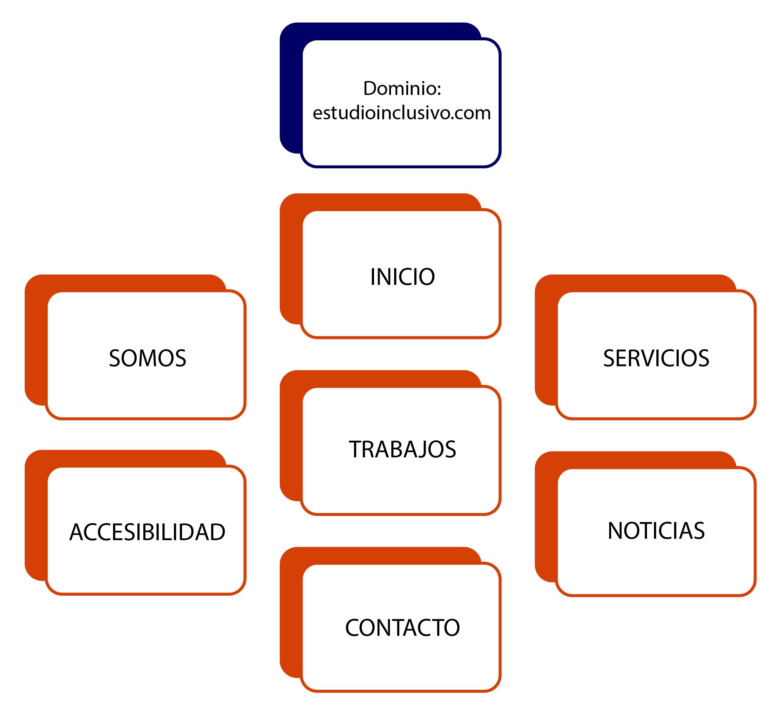 estructura-basica
